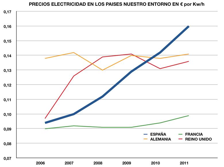 Precios electricidad.png